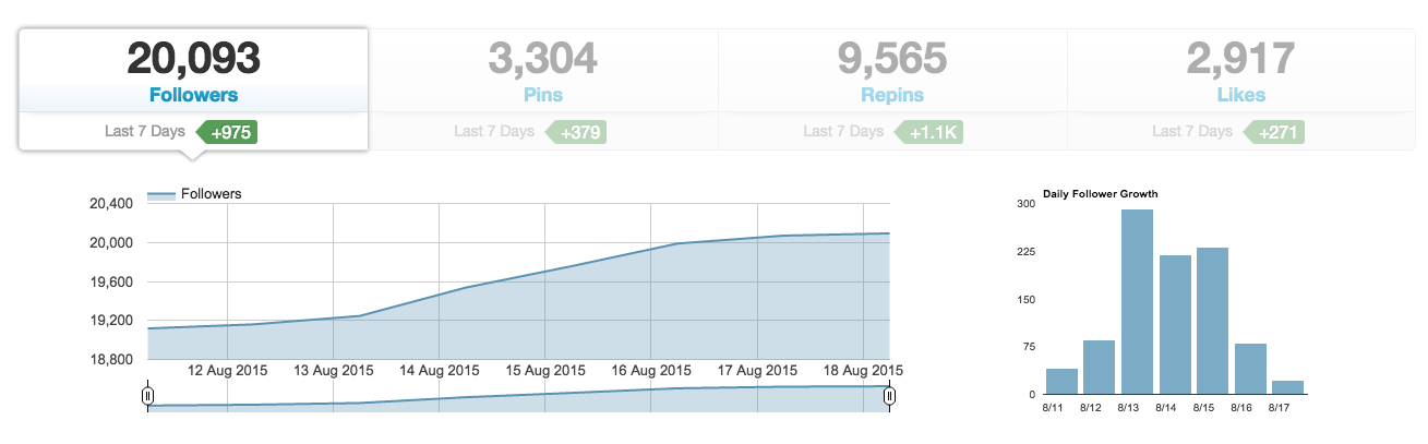Pinright Pinterest Account Growth Over 3 Months | Pinright