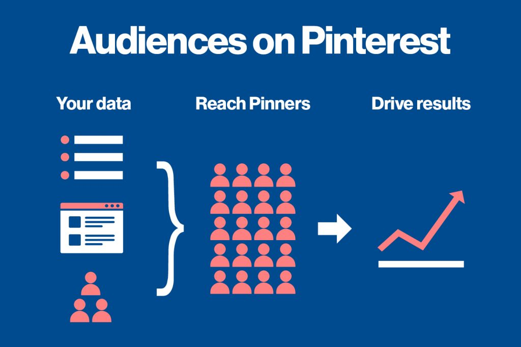 How audience targeting works on Pinterest Promoted Pins